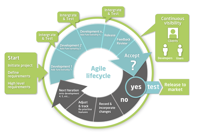 agile_methodology_overview.png
